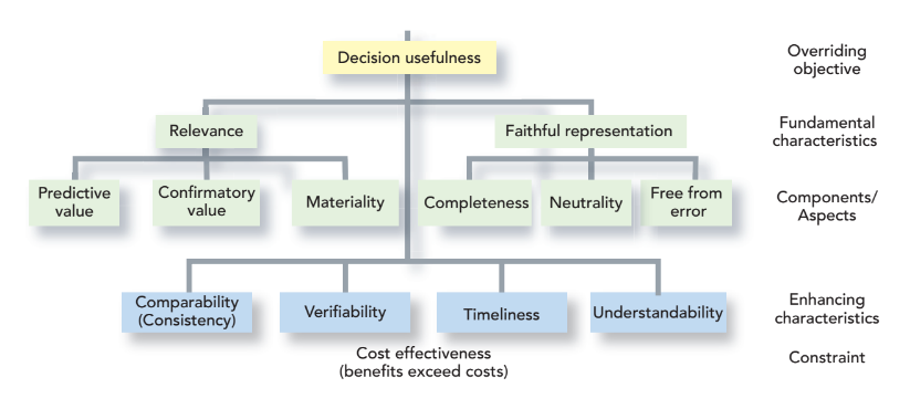 Decision usefulness and the conceptual framework